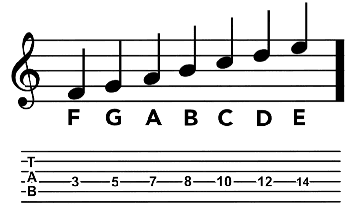 2. Notes on guitar and strings