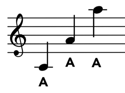 2b. guitar notes A on score