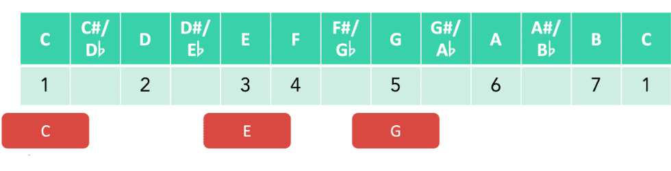 Major chord scale fretboard notes construction