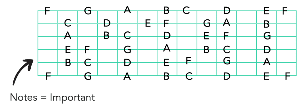 Notes on fretboard guitar music theory beginner