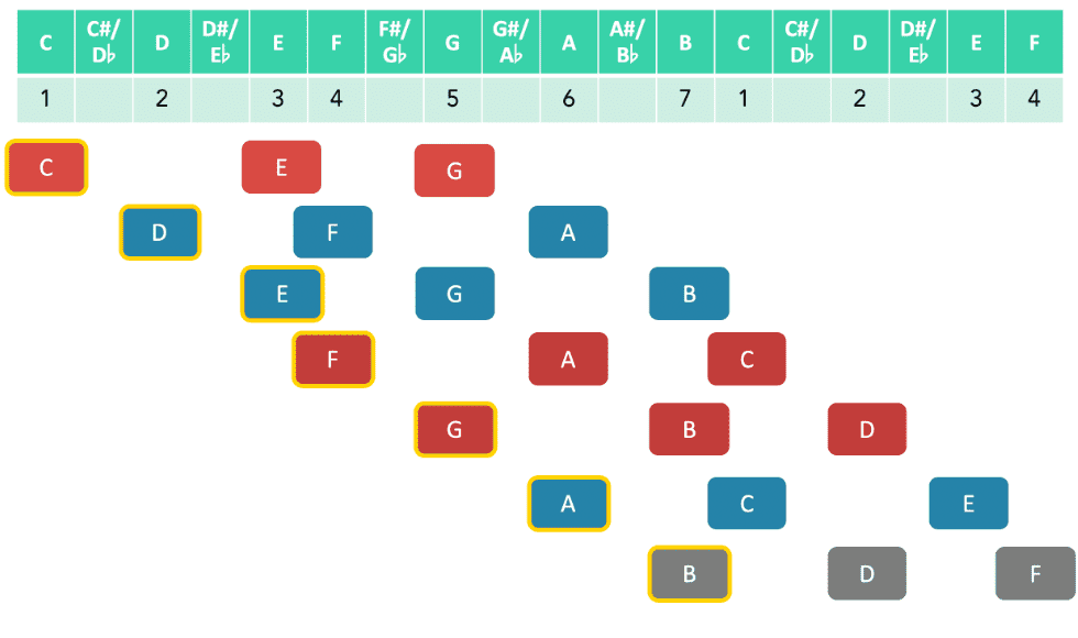 all 7 chords based on the C major scale