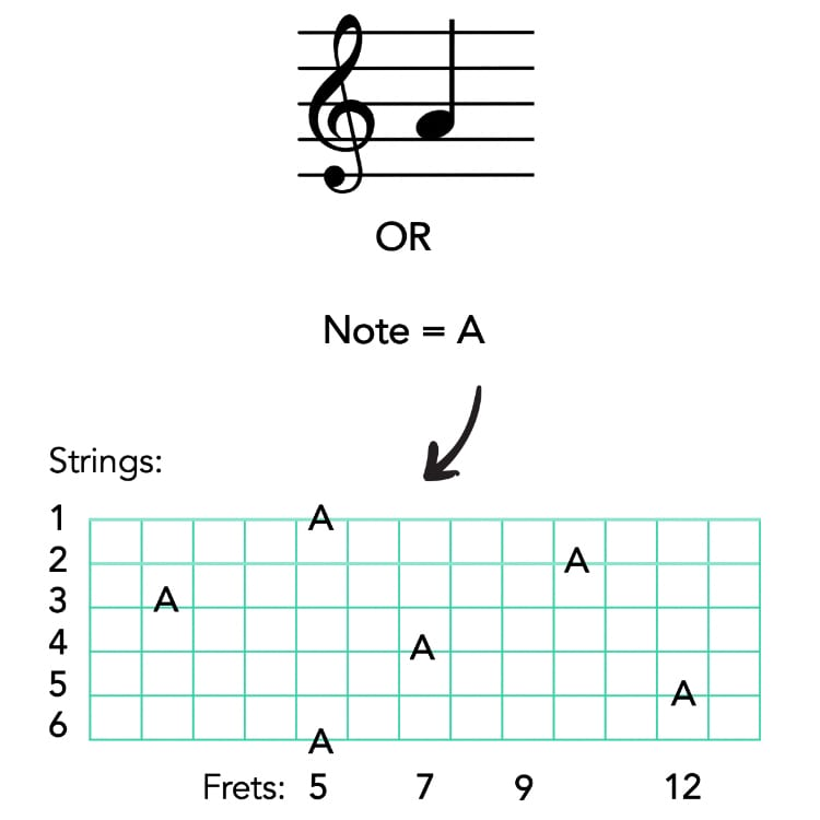 fretboard note A on guitar