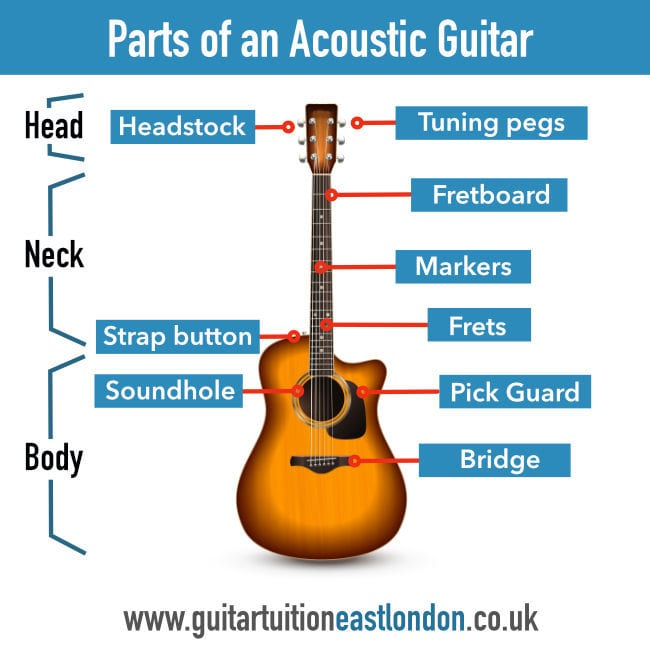 Introduction parts of an acoustic guitar